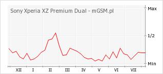 Wykres zmian popularności telefonu Sony Xperia XZ Premium Dual