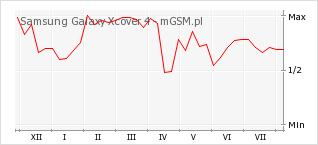 Wykres zmian popularności telefonu Samsung Galaxy Xcover 4
