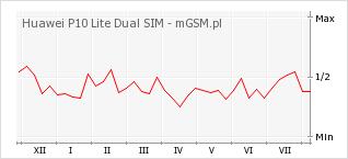 Wykres zmian popularności telefonu Huawei P10 Lite Dual SIM