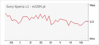 Wykres zmian popularności telefonu Sony Xperia L1