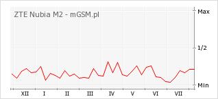 Wykres zmian popularności telefonu ZTE Nubia M2