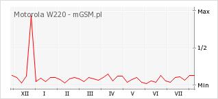 Wykres zmian popularności telefonu Motorola W220