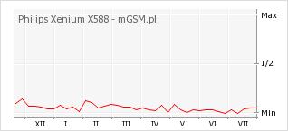 Wykres zmian popularności telefonu Philips Xenium X588