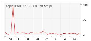Wykres zmian popularności telefonu Apple iPad 9.7 128 GB