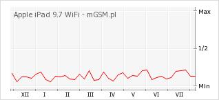 Wykres zmian popularności telefonu Apple iPad 9.7 WiFi