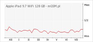 Wykres zmian popularności telefonu Apple iPad 9.7 WiFi 128 GB