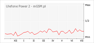 Wykres zmian popularności telefonu Ulefone Power 2