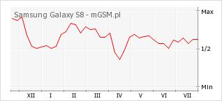 Wykres zmian popularności telefonu Samsung Galaxy S8