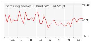 Wykres zmian popularności telefonu Samsung Galaxy S8 Dual SIM