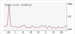 Wykres zmian popularności telefonu Nokia 1110i