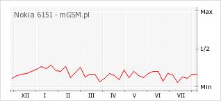 Wykres zmian popularności telefonu Nokia 6151