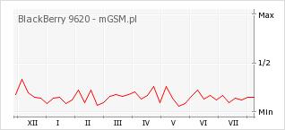 Wykres zmian popularności telefonu BlackBerry 9620