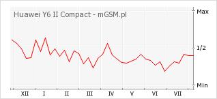 Wykres zmian popularności telefonu Huawei Y6 II Compact