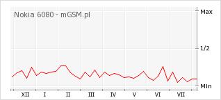 Wykres zmian popularności telefonu Nokia 6080