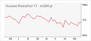 Wykres zmian popularności telefonu Huawei MediaPad T3