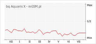 Wykres zmian popularności telefonu bq Aquaris X