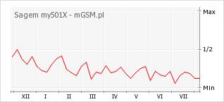 Wykres zmian popularności telefonu Sagem my501X