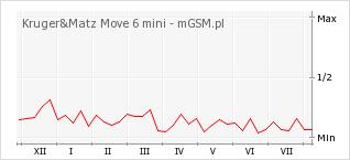 Wykres zmian popularności telefonu Kruger&Matz Move 6 mini