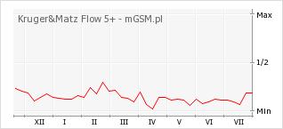 Wykres zmian popularności telefonu Kruger&Matz Flow 5+