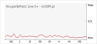 Wykres zmian popularności telefonu Kruger&Matz Live 5+