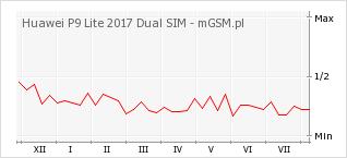Wykres zmian popularności telefonu Huawei P9 Lite 2017 Dual SIM