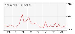Wykres zmian popularności telefonu Nokia 7600