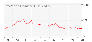 Wykres zmian popularności telefonu myPhone Hammer 3