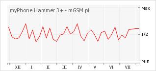 Wykres zmian popularności telefonu myPhone Hammer 3+