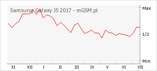Wykres zmian popularności telefonu Samsung Galaxy J5 2017