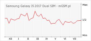 Wykres zmian popularności telefonu Samsung Galaxy J5 2017 Dual SIM