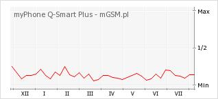Wykres zmian popularności telefonu myPhone Q-Smart Plus