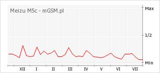 Wykres zmian popularności telefonu Meizu M5c
