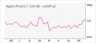 Wykres zmian popularności telefonu Apple iPhone 7 128 GB
