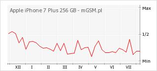 Wykres zmian popularności telefonu Apple iPhone 7 Plus 256 GB