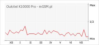 Wykres zmian popularności telefonu Oukitel K10000 Pro