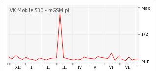 Wykres zmian popularności telefonu VK Mobile 530