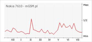 Wykres zmian popularności telefonu Nokia 7610