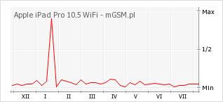 Wykres zmian popularności telefonu Apple iPad Pro 10.5 WiFi