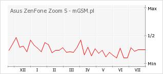Wykres zmian popularności telefonu Asus ZenFone Zoom S