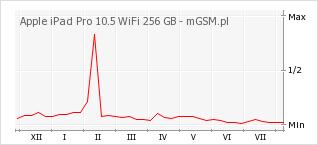 Wykres zmian popularności telefonu Apple iPad Pro 10.5 WiFi 256 GB