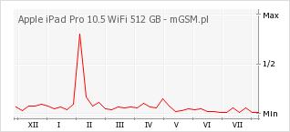 Wykres zmian popularności telefonu Apple iPad Pro 10.5 WiFi 512 GB