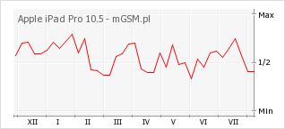Wykres zmian popularności telefonu Apple iPad Pro 10.5