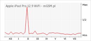 Wykres zmian popularności telefonu Apple iPad Pro 12.9 WiFi