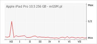 Wykres zmian popularności telefonu Apple iPad Pro 10.5 256 GB