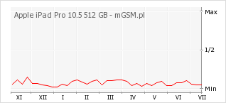 Wykres zmian popularności telefonu Apple iPad Pro 10.5 512 GB