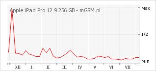 Wykres zmian popularności telefonu Apple iPad Pro 12.9 256 GB