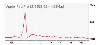 Wykres zmian popularności telefonu Apple iPad Pro 12.9 512 GB