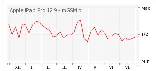 Wykres zmian popularności telefonu Apple iPad Pro 12.9