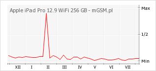 Wykres zmian popularności telefonu Apple iPad Pro 12.9 WiFi 256 GB