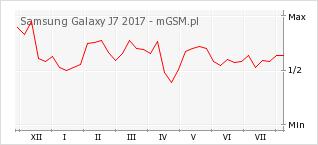Wykres zmian popularności telefonu Samsung Galaxy J7 2017